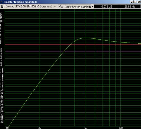 Coś przewałkowanego - Subwoofer na STX GDN-27-150-8-SC