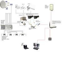 Instalacja antenowa w domu jednorodzinnym