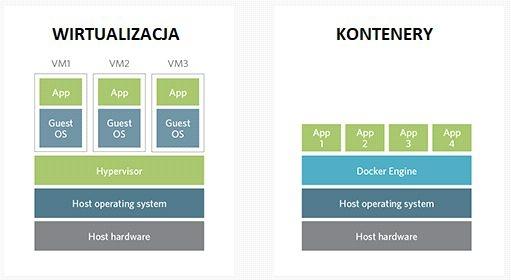 Usługi hostingowe serwerów VPS. Część 1. VPS - pojęcia, porady i mity