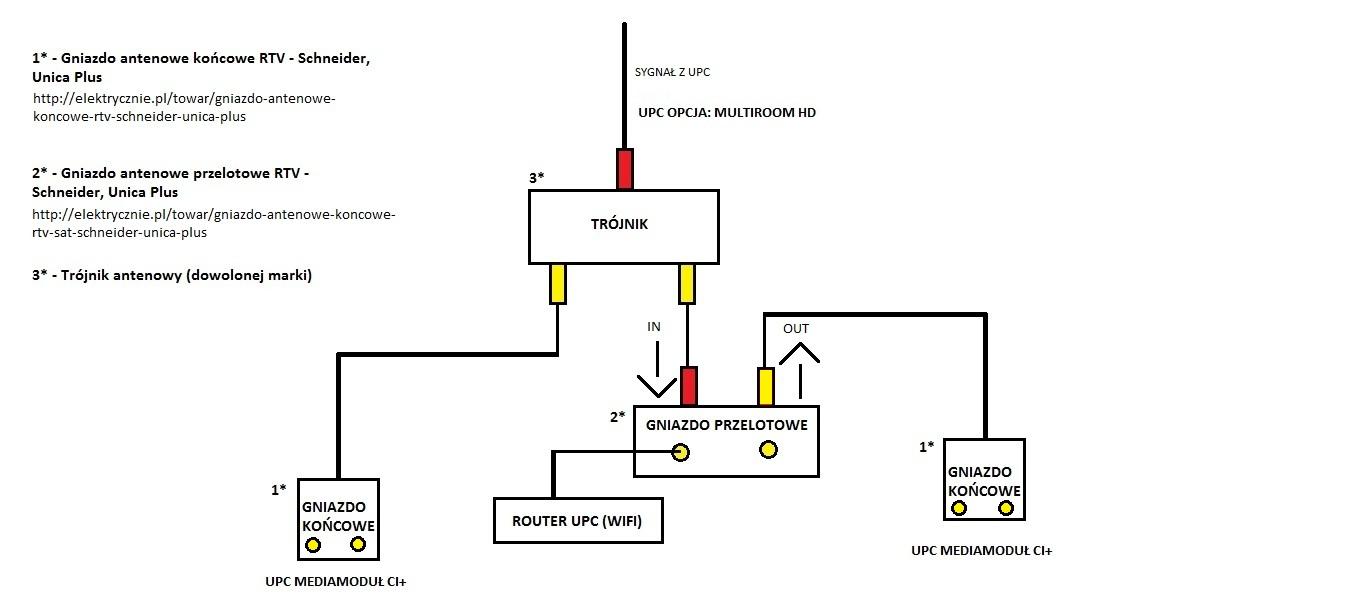 Sche mat pod��czenia UPC + TV - od podstaw