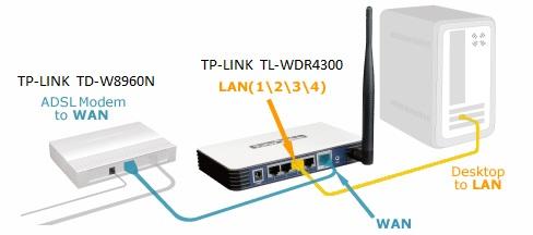 Ruter ADSL + dwuzakresowy router DSL