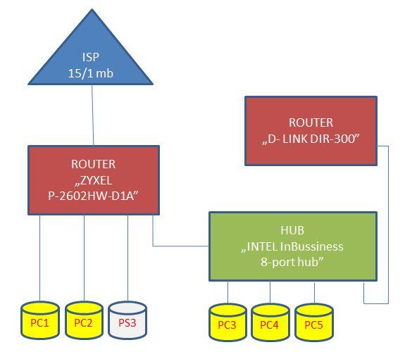 Wolno dzia�aj�cy internet rozdzielony do 6 urz�dze�.