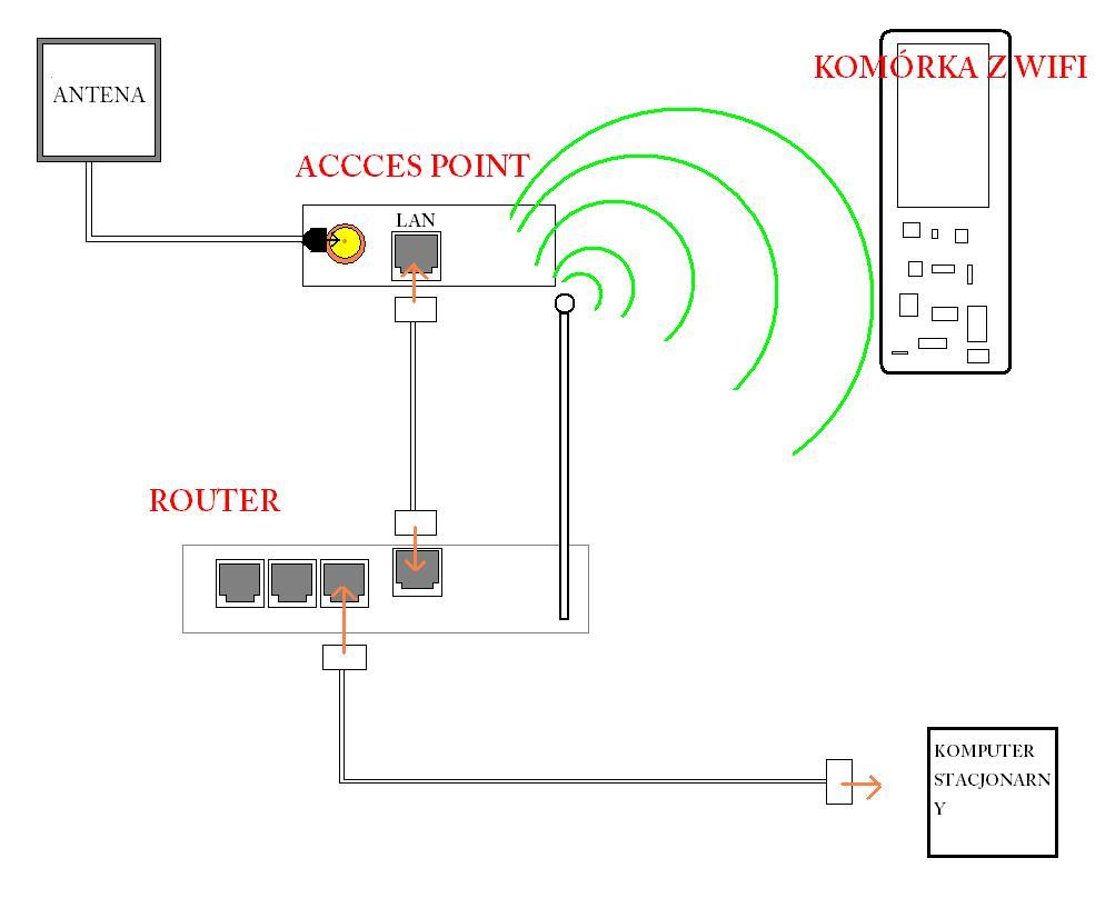 radi�wka->ap->router->komputer powa�ny prooblem