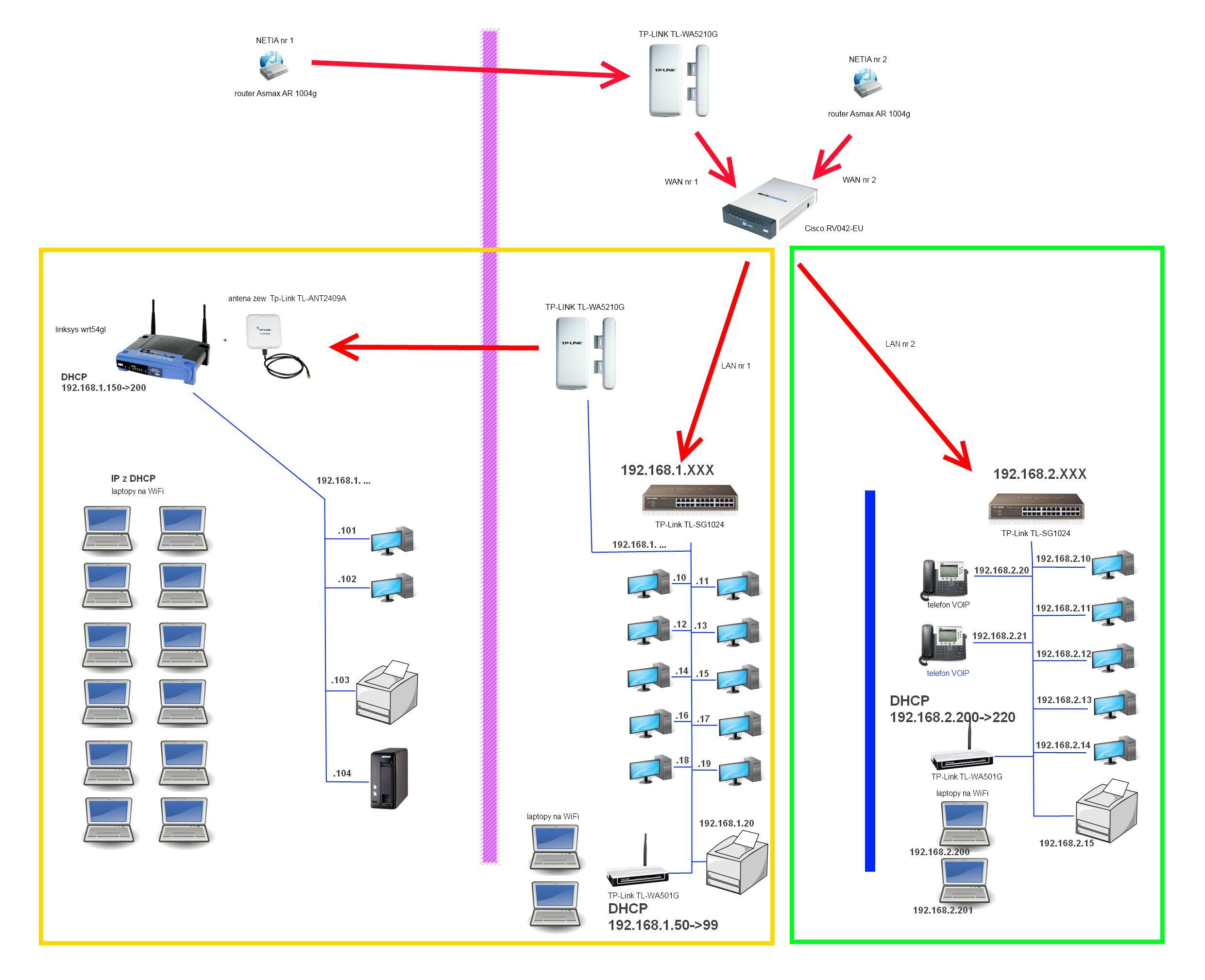 schemat sieci - pro�ba o porad�/opini�