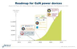 BMW zabezpiecza łańcuch dostaw układów GaN