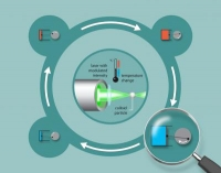Naukowcy stworzyli dzia�aj�cy model silnika Stirlinga w mikroskali