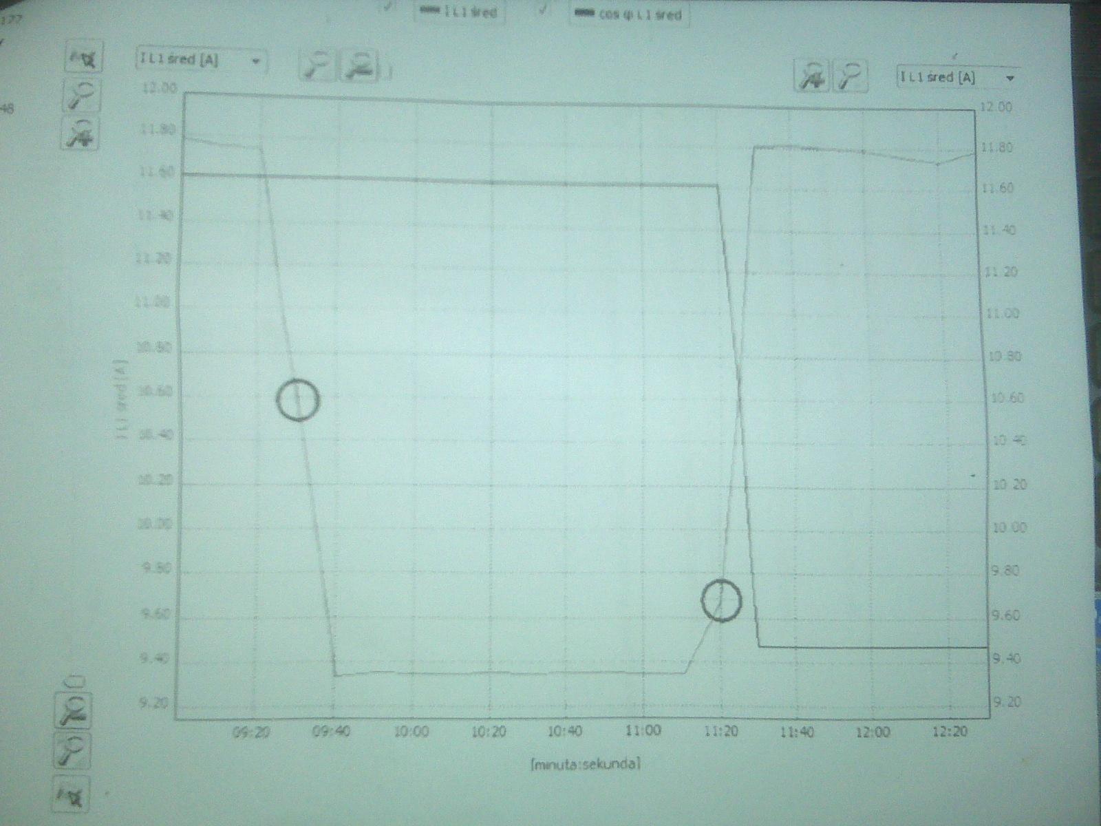 Wykres pr�du od czasu. Urz�dzenia Blix Power.