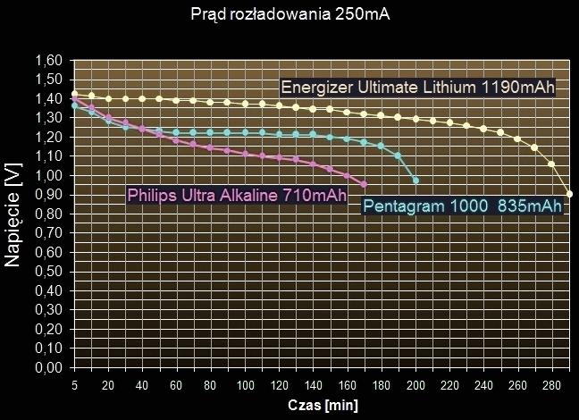 Pomiar pojemności baterii alkalicznych AAA (R3), AA (R6) i innych