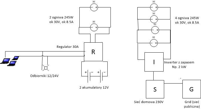 Projekt Do Konsultacji Instalacja 24v Elektrodapl