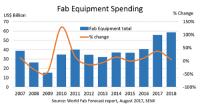 Wydatki na fabryki półprzewodników zbliżają się do rekordowej wartości