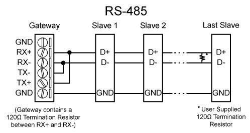 modbus plc saia i hmi lsis elektroda pl RS 485 Modbus modbus plc saia i hmi lsis