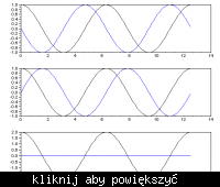 Detekcja kwadraturowa