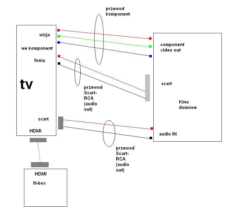 Jak pod��czy� Kino domowe Sony dav DZ500f z Nboxem i Sony KDLW4500