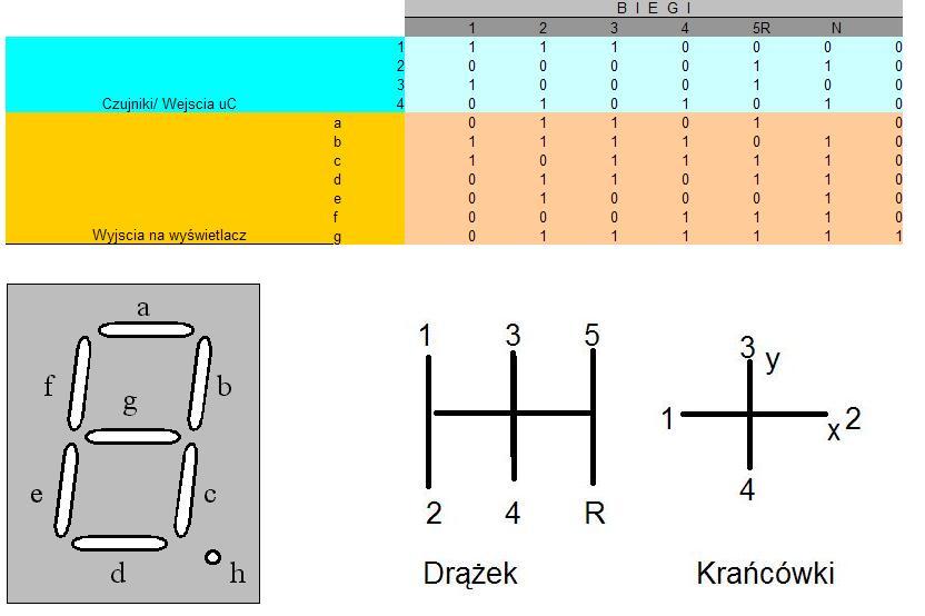 zaprogramowanie wy�wietlacza 7 seg plus dzielnik cz�stotliwo�ci