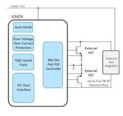 Rozwiązania Power over Ethernet dla urządzeń i systemów 5G