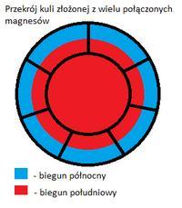 Budowa pseudo magnesu monopolowego-co my�licie?