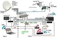 Schemat instalacji SAT-DVB-T/ DVB-C prawidłowe podłączenie DATA