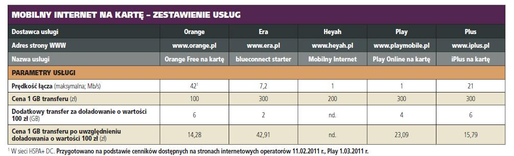 Aktualnie najlepsza oferta internetu mobilnego w praktyce?