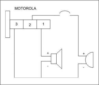 Clansman, Motorola - Czy mo�na jako� pod��czy� zestaw Clansmana do PMR Motoroli