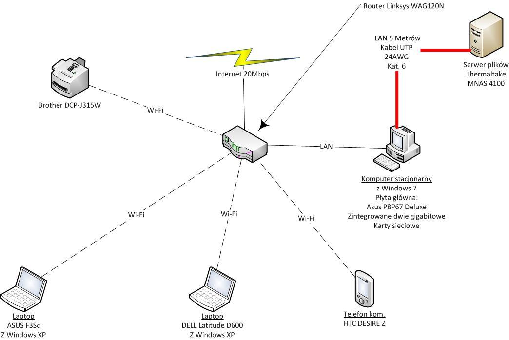Poprawa istniej�cej sieci domowej - ma�a pr�dko��