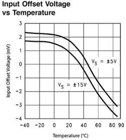 Monitorowanie przepływu prądu i ciepła na płytce drukowanej