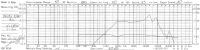 Monitory Tonsil GDN 15/40/5 (4 Ohm) + Tonsil GDWK 9/80 (8 Ohm)