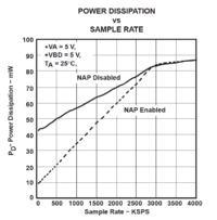 Redukcja zużycia mocy przez drivery układów ADC SAR