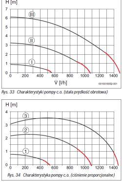 Kocioł Gazowy 1F - Charakterystyka pompy C.O. a prędkość w obiegu wężownicy