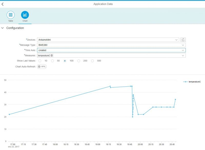 ESPDuino WiFi (Arduino) + SAP Cloud Platform + IoT Services