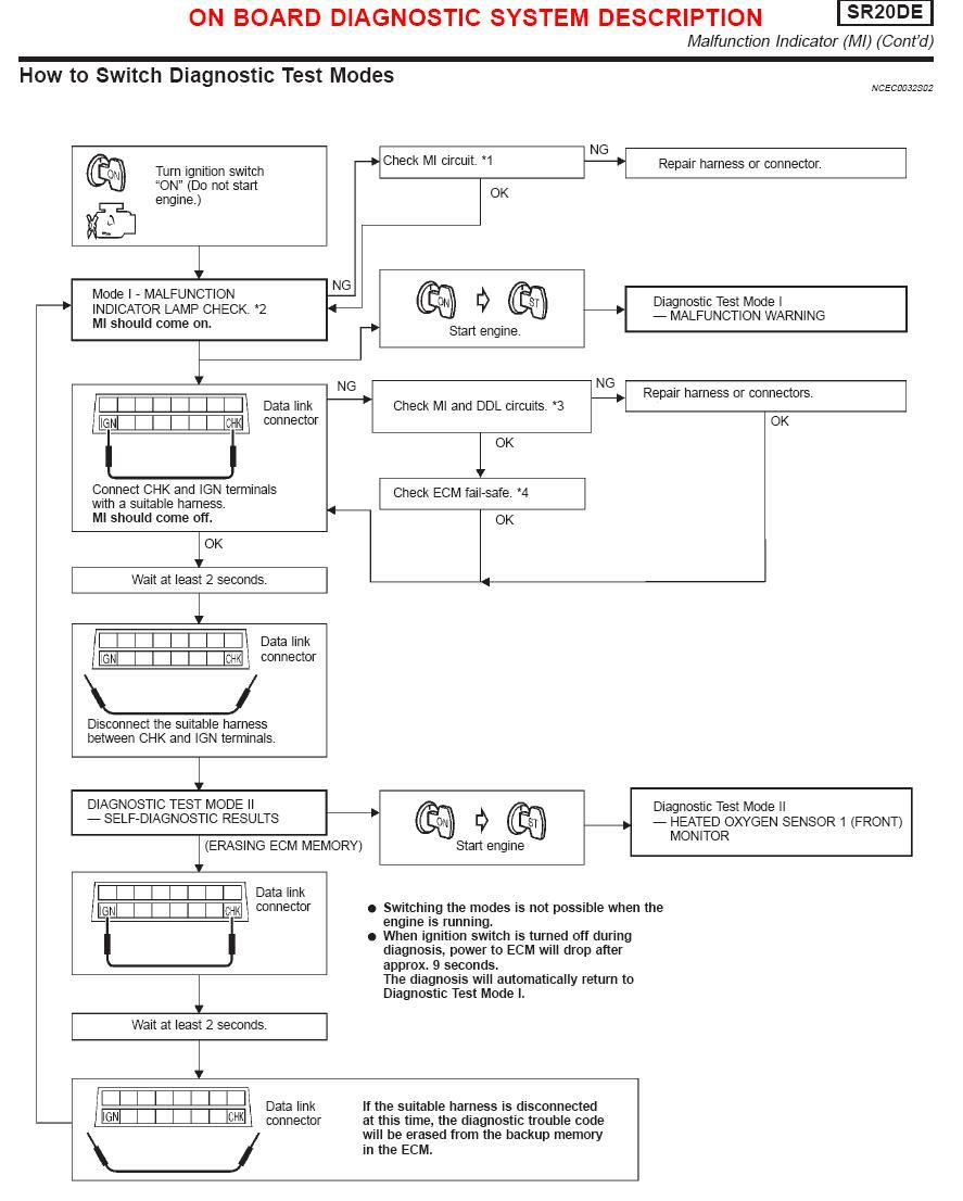 Nissan Primera p11 '98  -  Kasowanie inspekcji