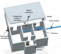 Instalacja TN-C na TN-C-S wsp�lny uziom anteny i przewodu ochronnego