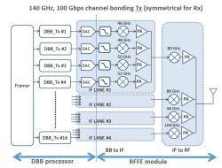 CEA-Leti demonstruje układy RF w paśmie D dla systemów 6G