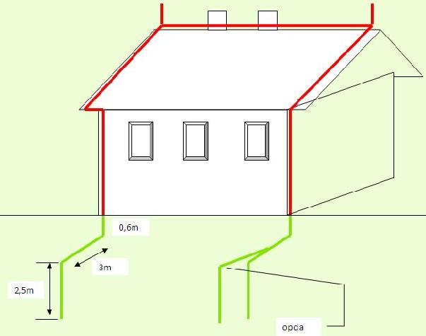 Pomiar instalacji odgromowej - interpretacja