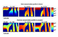 Tworzenie modeli i symulacji ulepszy ogniwa słoneczne