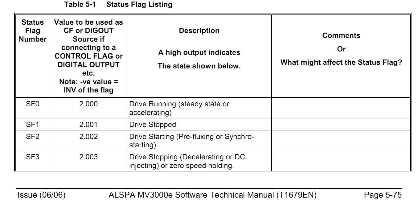 Przemiennik Alspa MV3000 - instrukcja obs�ugi.