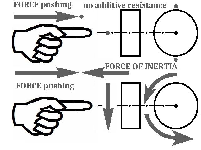 Inercoid - nap�d wykorzystuj�cy si�� bezw�adno�ci