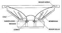 Regeneracja głośnika Renkus-Heinz Model SSL15... 8 Ohm 30cm