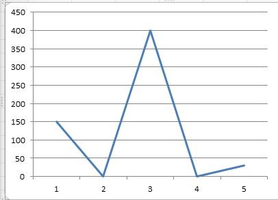 Rozruch gwiazda-tr�jk�t dziwne pr�dy (400A)
