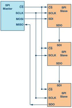 Wprowadzenie do interfejsu SPI