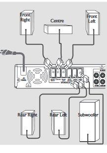 Jak połączyć ze sobą głośniki 5.1