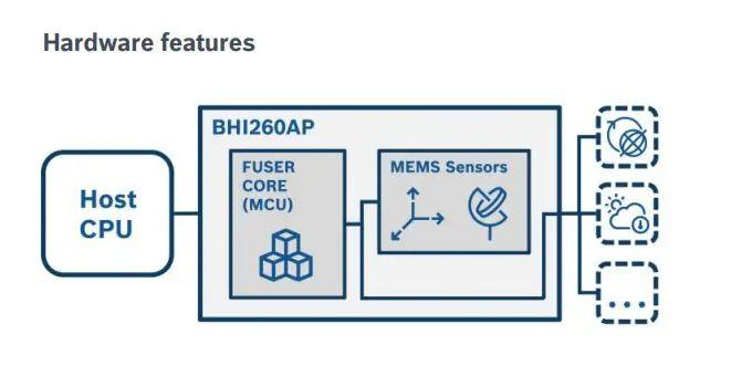 BHI260AP - nowy inteligentny czujnik AI z wbudowanym IMU firmy Bosch Sensortec