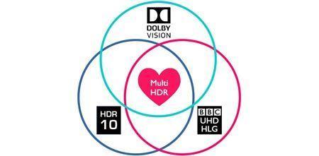 Czy czeka nas wojna formatów HDR ?
