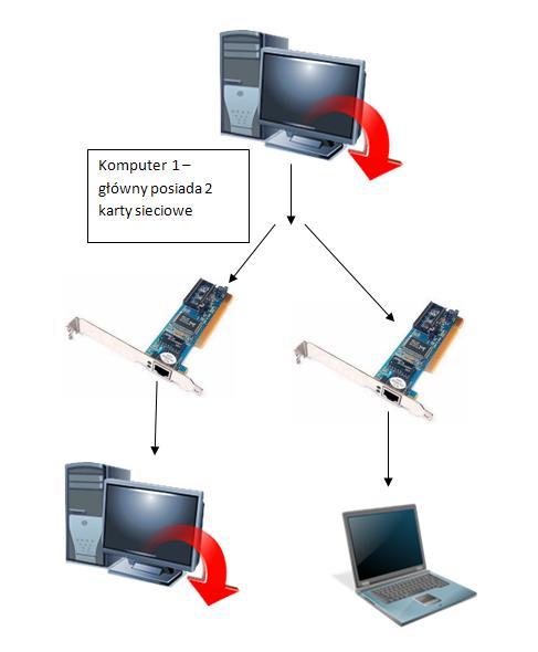 Połączenie 3 komputerów ze soba.