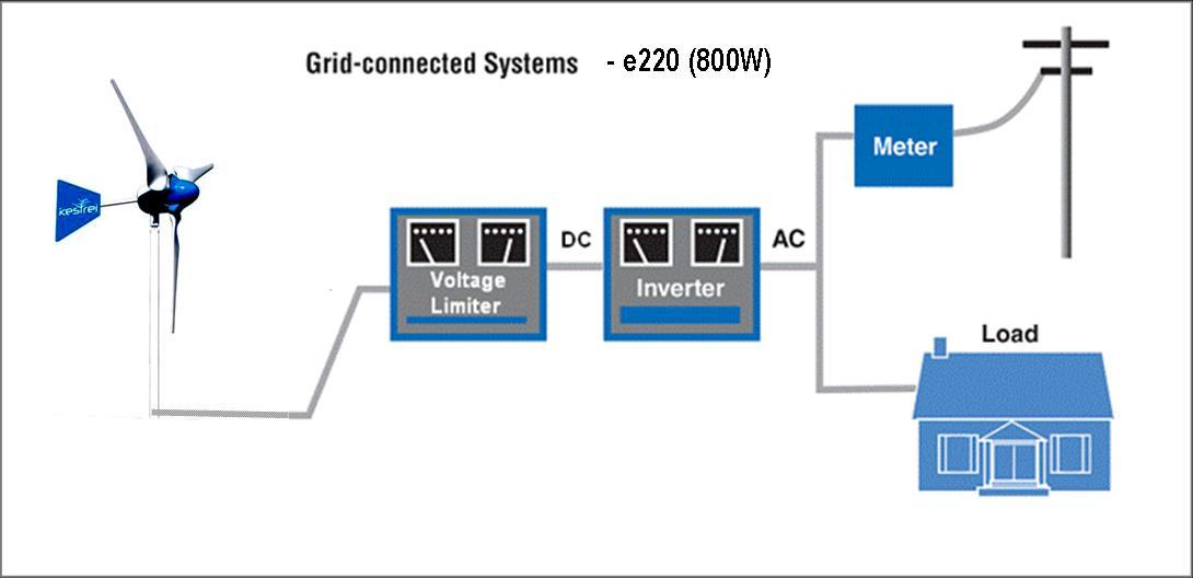 Elektrownia wiatrowa, p�ynne korzystanie z mocy ?