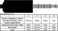 Composite Video - Sygnał TV PAL np. z video - jakie złącza?