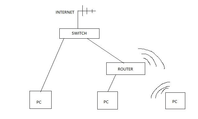 Siec domowa SWITCH + ROUTER + 3 KOMPY