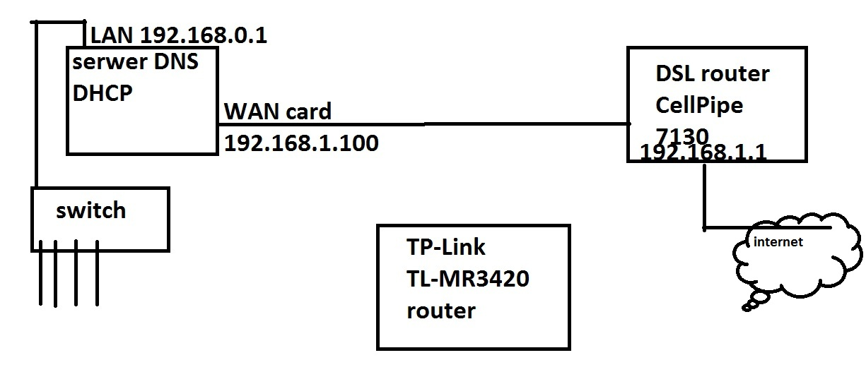Router 3G/4G/WAN pomi�dzy Windows 2008 serwer a DSL
