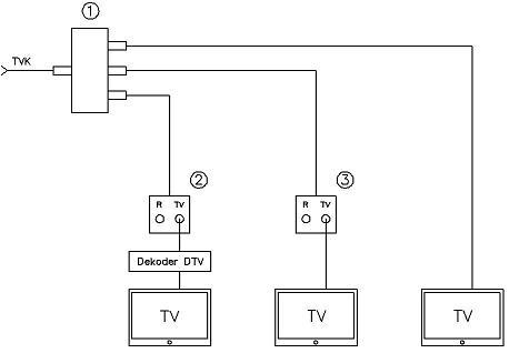 Dob�r odga��nika do instalacji TVK-RTV