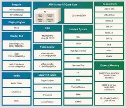 Procesor Allwinner MR133 dedykowany do zastosowań w autonomicznych odkurzaczach
