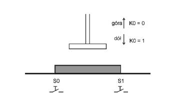 technik mechatronik - schemat w logo próba napisania programu.